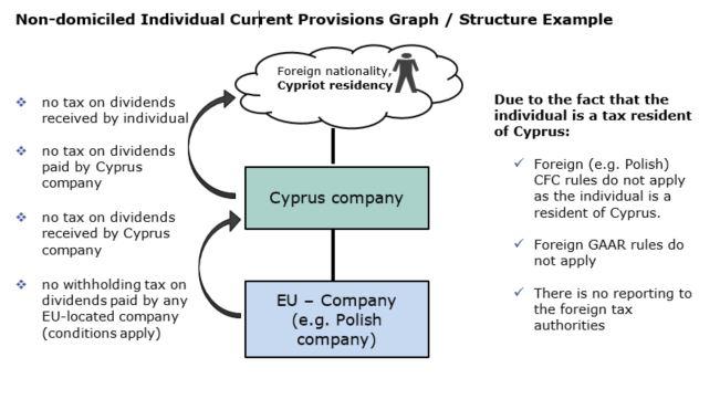 non-domiciled domicile cyprus